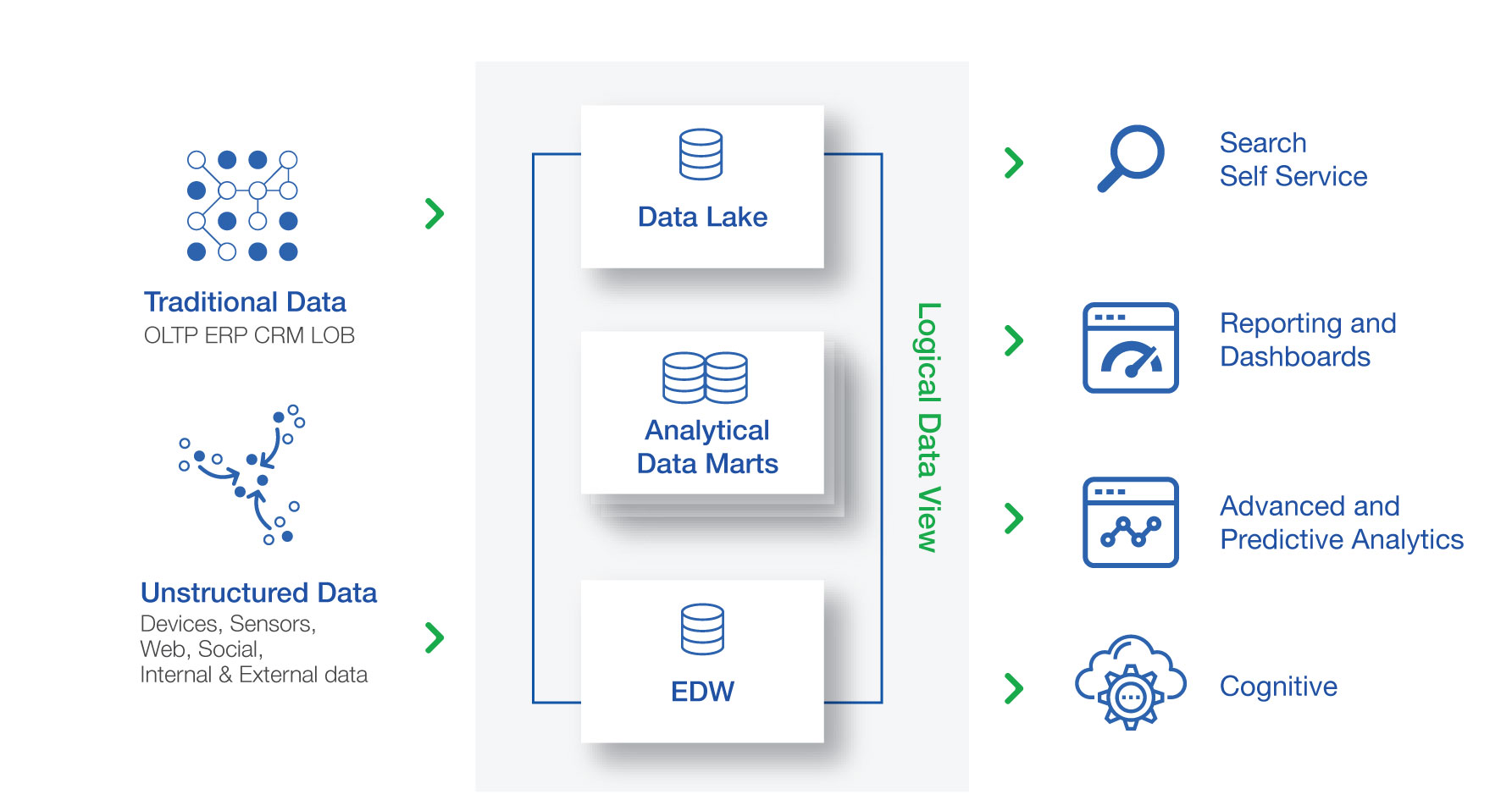 Bitanium Modern Data WareHouse